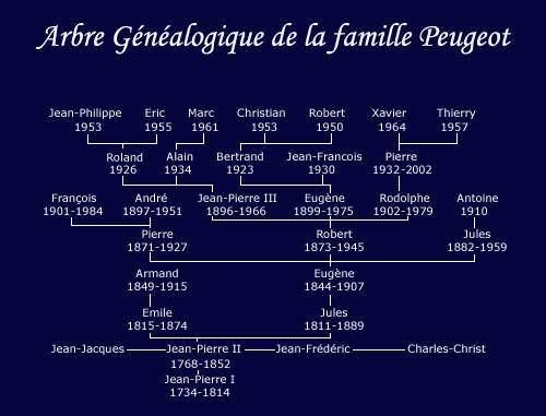 peugeot_moto_arbre_genealogique.jpg